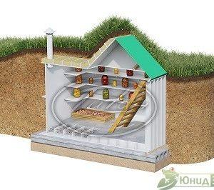 Пластиковый погреб с наклонным входом Комфорт